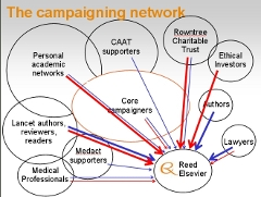 Elsevier Campaign Network Diagram