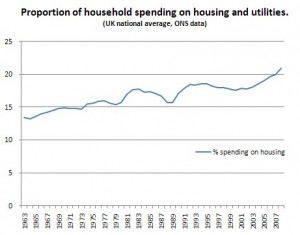 Proportion of Spending on Housing